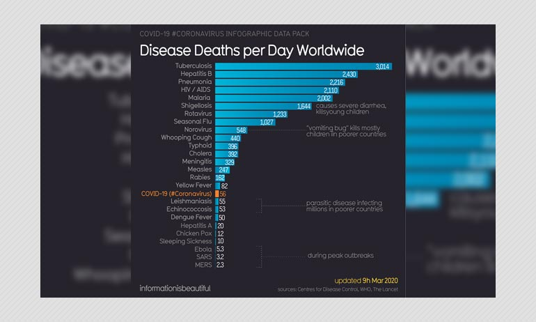 Death Toll Chart Comparing Other Epidemics With COVID-19 Is Misleading