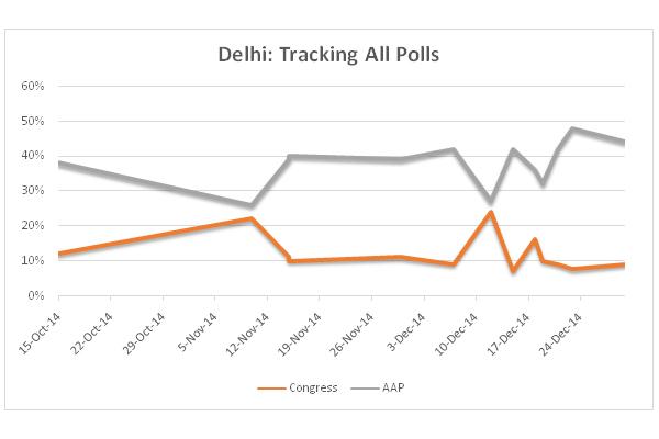 Delhi AAP vs Congress
