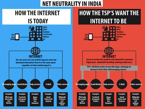 Net Neutrality (India)
