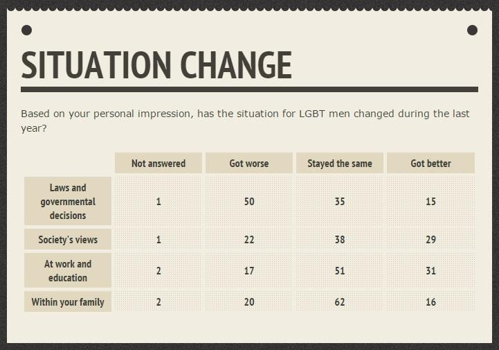 Situation Change