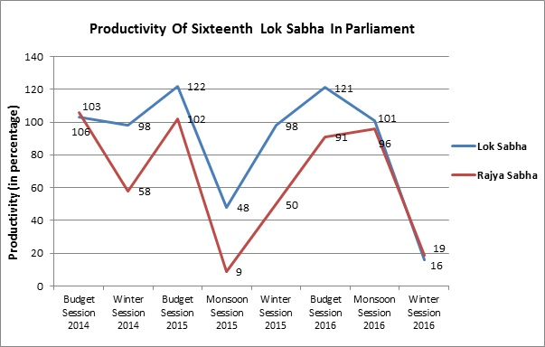 Lok Sabha Working Time: 6 Hours Daily, Actual Work: 1 Hour 15 Minutes