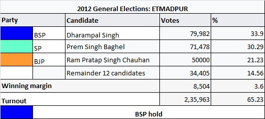 UP Election 2