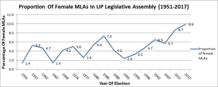 Is BJP's Claim of Having Highest Women MLAs In UP True? A FactCheck