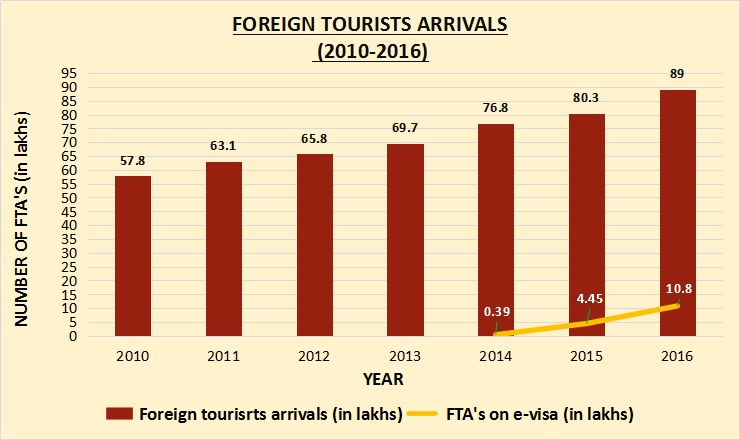 Has India Benefited From The Launch Of E-Tourist Visas In Nov 2014? A FactCheck