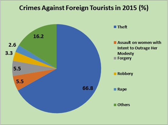 Over 65% Of Crimes Against Foreign Tourists Are Theft: A