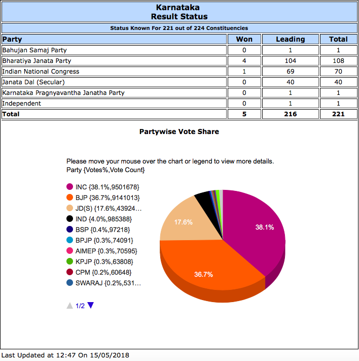 Election Commission - Karnataka Elections Results 2018