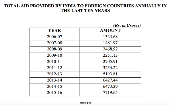 Foreign aid by India