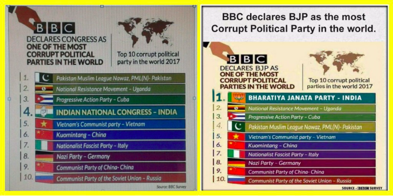 Fake surveys attributed to BBC