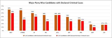 Criminal cases phase 3