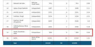 Number of votes the candidate got in Jalhandar
